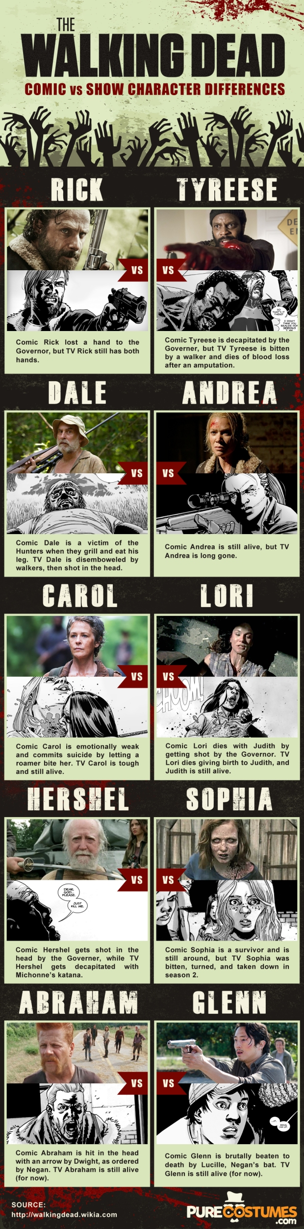 The Walking Dead Infograph