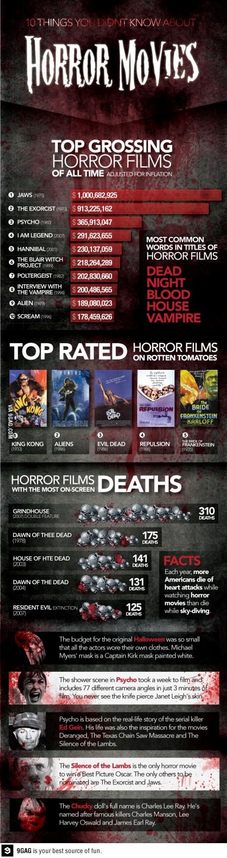 Horror movie infograph