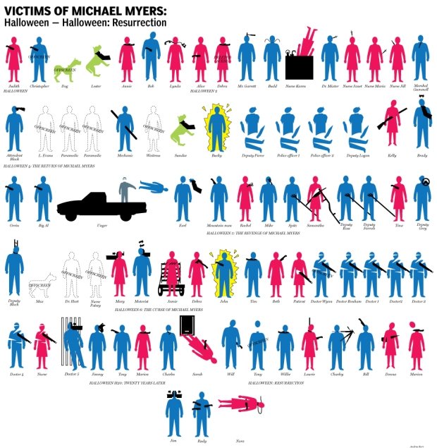 Michael Myers Halloween Infograph